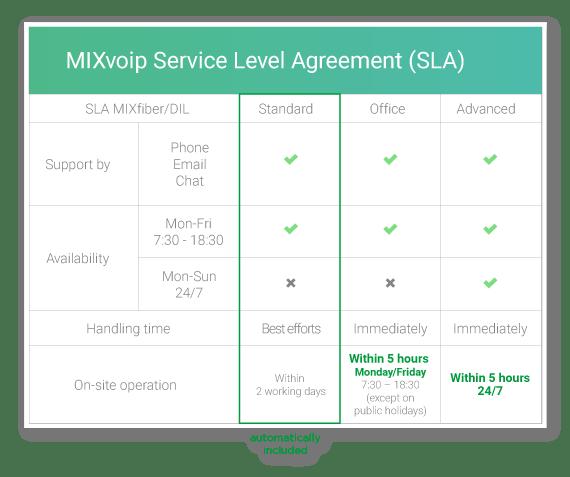 Mixfiber Germany SLA up to 24/7 availability