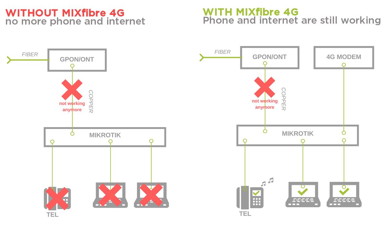MIXfiber 4g