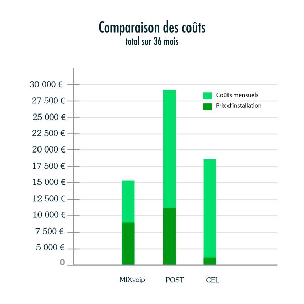 comparaison des couts