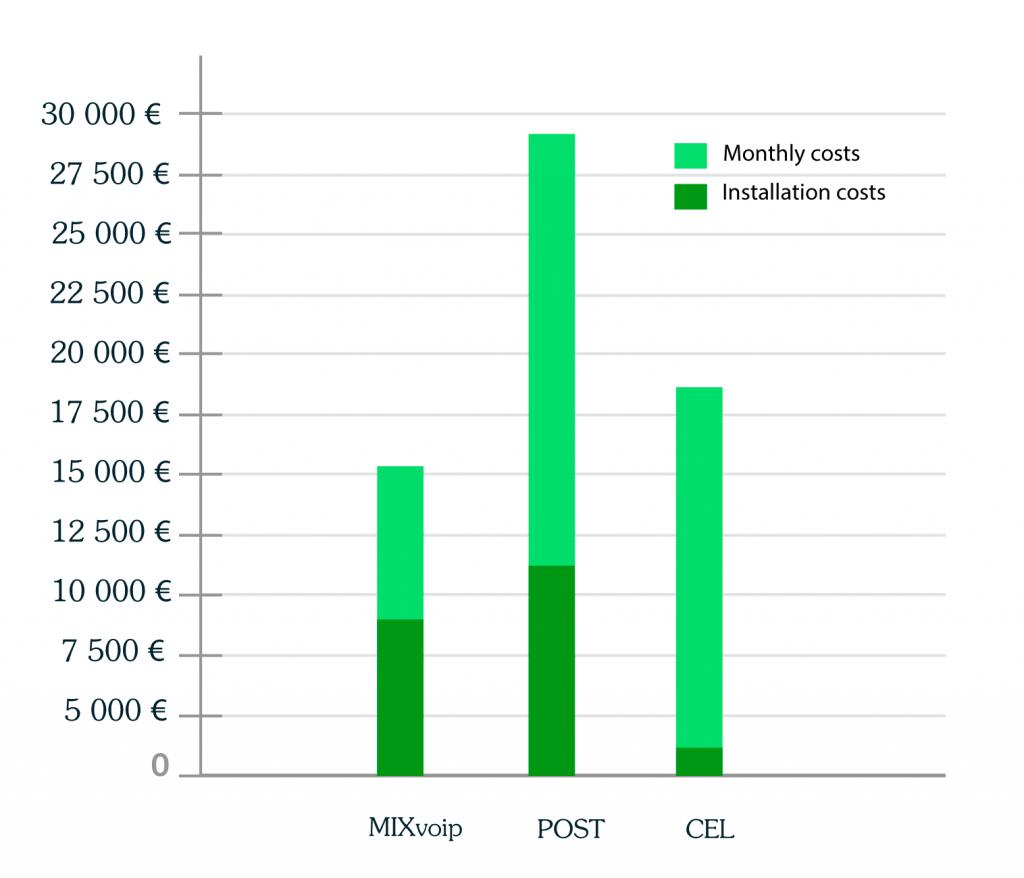 cost comparison study