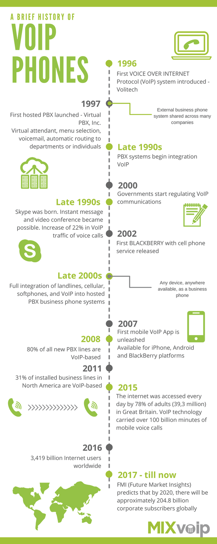 history of voip phones