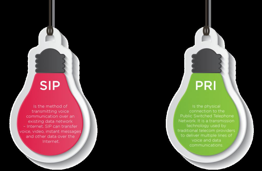 SIP Trunking vs. PRI