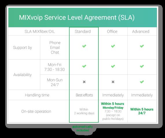 internet service level agreement up to 24/7 SLA