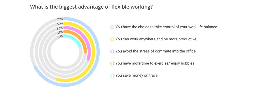 What is the biggest advantage of flexible working? You have the choice to take control of your work-life balance – 70% You can work anywhere and be more productive – 59% You avoid the stress of commute into the office – 36% You have more time to exercise/ enjoy hobbies – 32% You save money on travel – 20%*